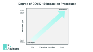 Graph depicting degree of impact on procedures based on setting and urgency