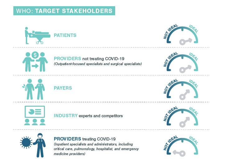 COVID 19 Market Research Target Stakeholders