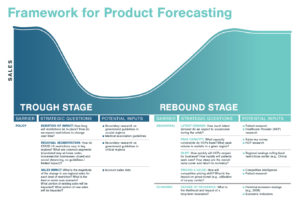 COVID-19 Product Forecasting Framework Graphic Depicting Trough and Rebound