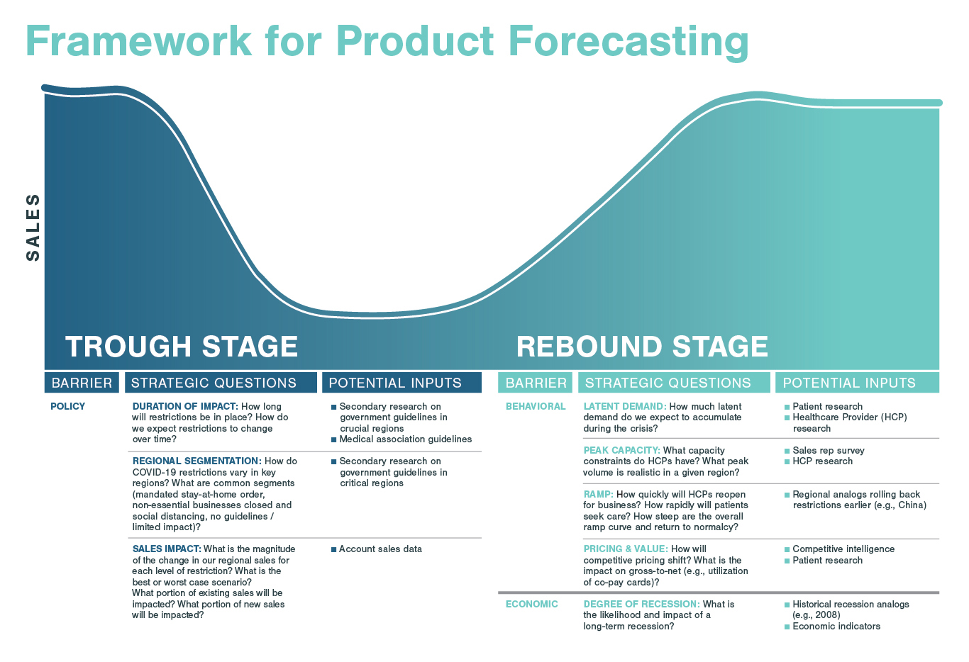 Adapting In COVID-19: A Product Forecasting Framework