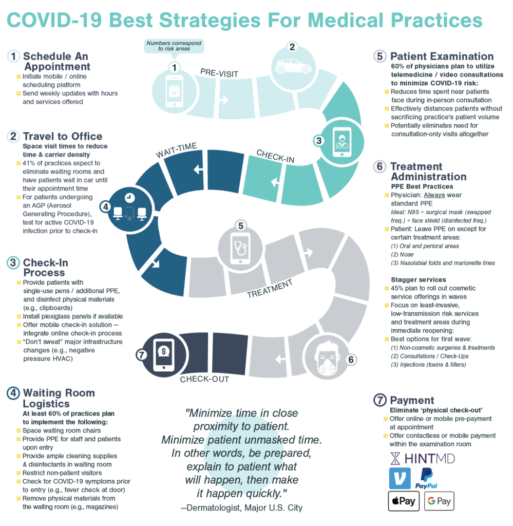 Map Showing COVID-19 Best Strategies For Medical Practices Pain Points and Solutions