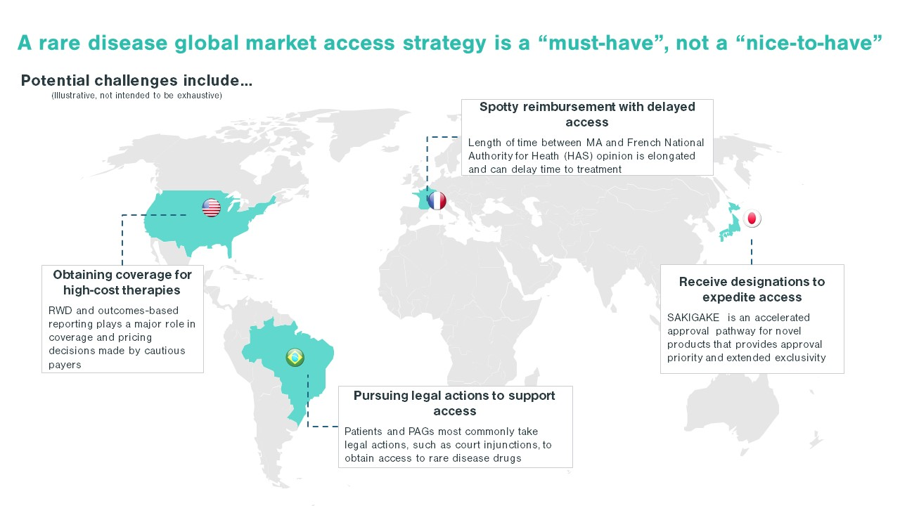 Why Your Orphan Drug Needs A Global Market Access Strategy