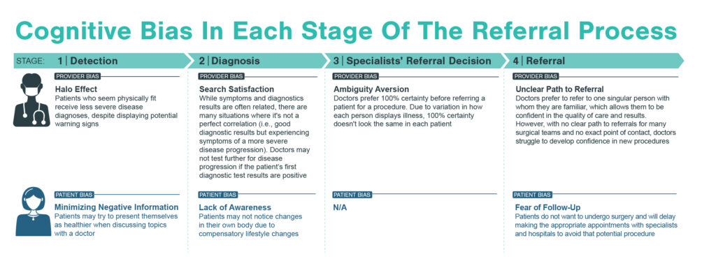 Cognitive bias map of specialist referral pathway